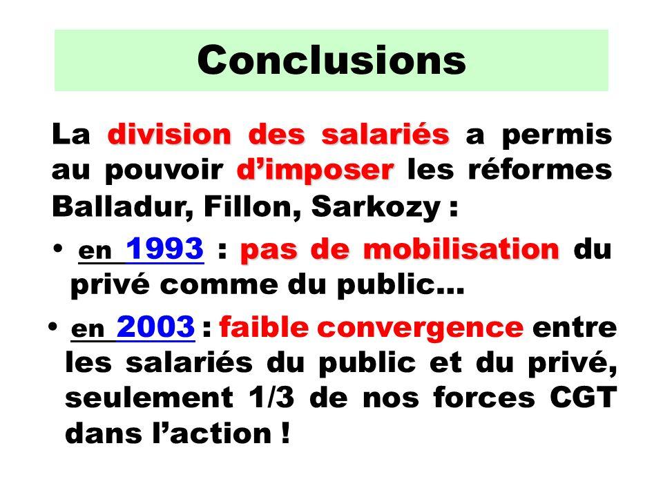 division des salariés dimposer La division des salariés a permis au pouvoir dimposer les réformes Balladur, Fillon, Sarkozy : en 2003 : faible convergence entre les salariés du public et du privé, seulement 1/3 de nos forces CGT dans laction .