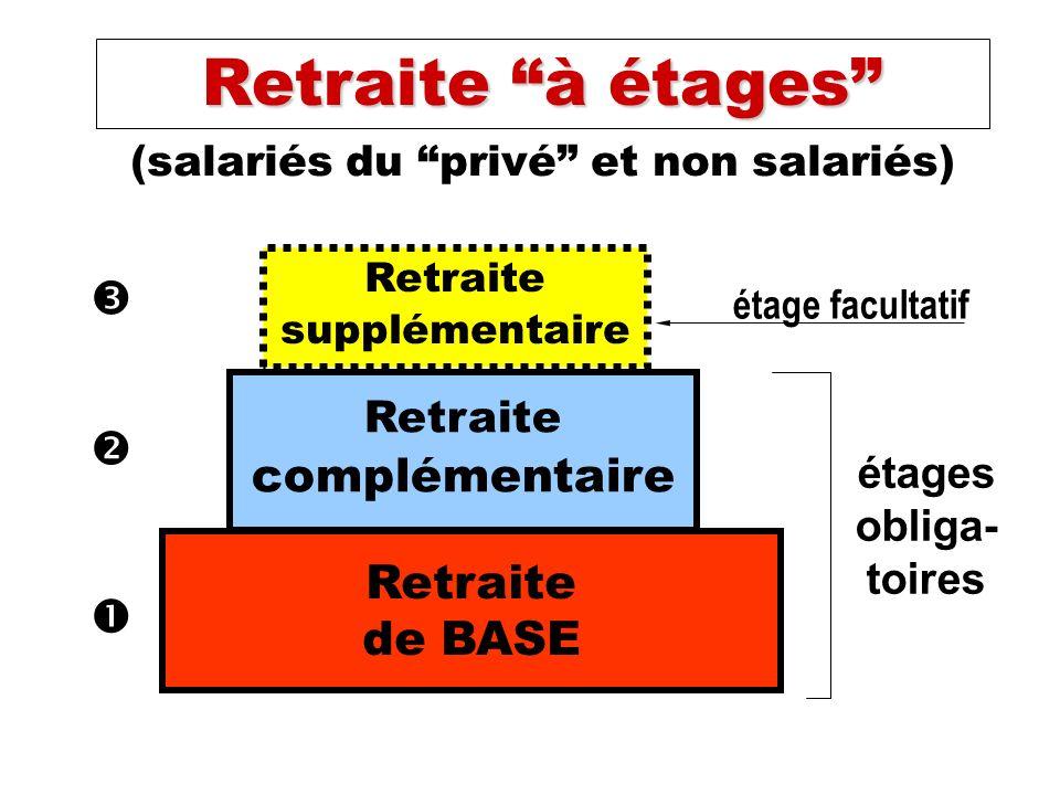 (salariés du privé et non salariés) Retraite supplémentaire Retraite complémentaire Retraite de BASE étages obliga- toires étage facultatif Retraite à étages