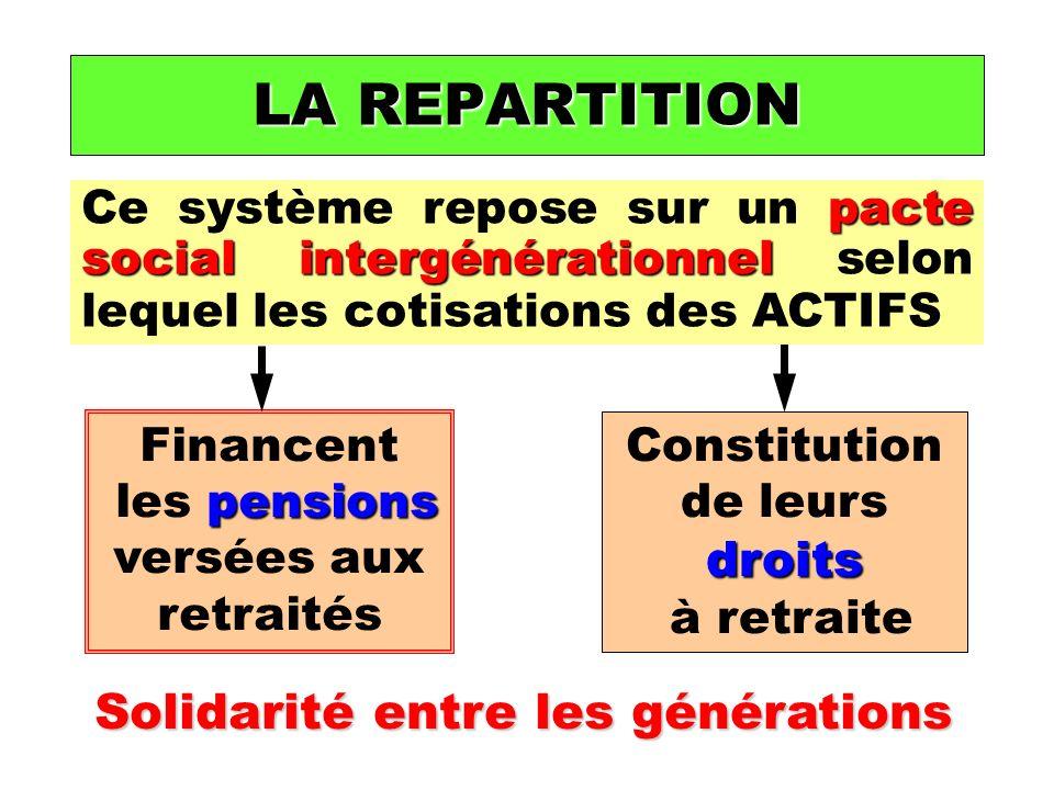 Financent pensions les pensions versées aux retraités droits Constitution de leurs droits à retraite Solidarité entre les générations LA REPARTITION pacte social intergénérationnel Ce système repose sur un pacte social intergénérationnel selon lequel les cotisations des ACTIFS