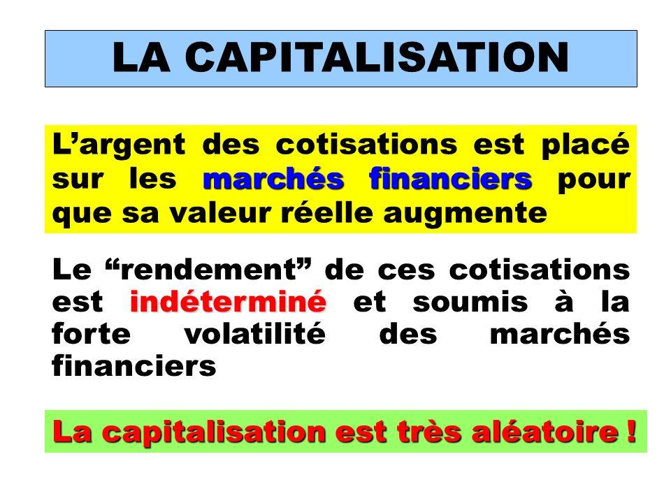 LA CAPITALISATION marchés financiers Largent des cotisations est placé sur les marchés financiers pour que sa valeur réelle augmente indéterminé Le rendement de ces cotisations est indéterminé et soumis à la forte volatilité des marchés financiers La capitalisation est très aléatoire !