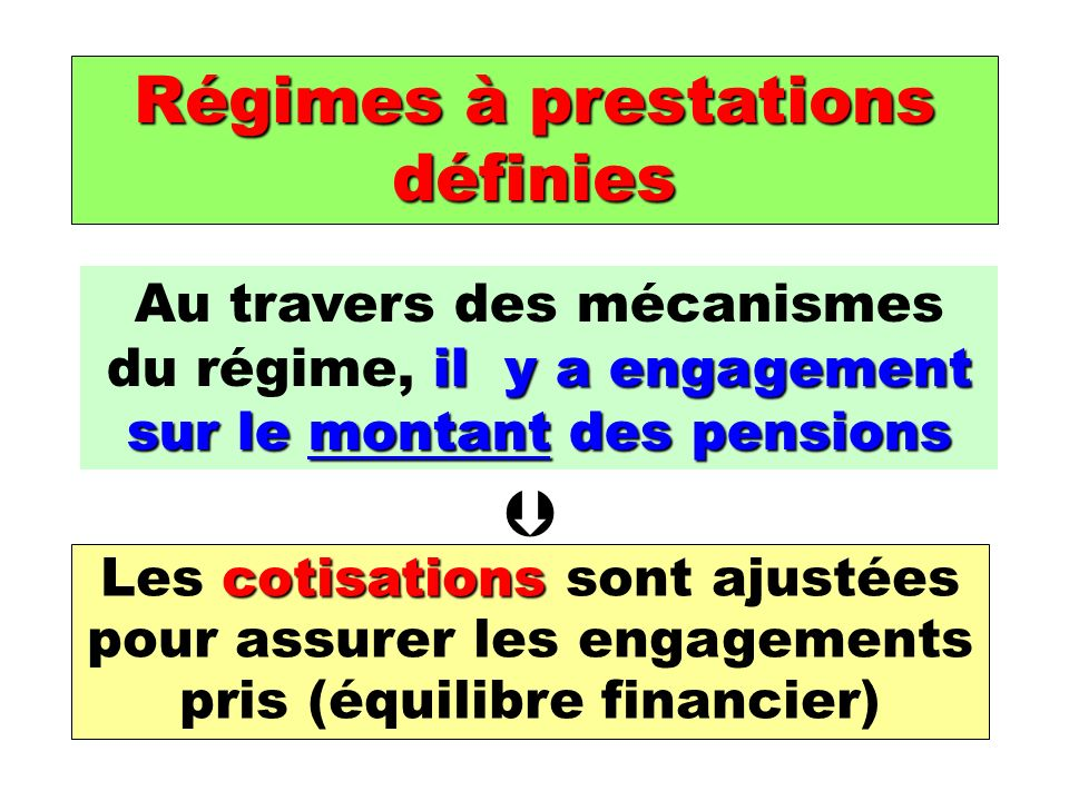 Régimes à prestations définies il y a engagement sur le montant des pensions Au travers des mécanismes du régime, il y a engagement sur le montant des pensions cotisations Les cotisations sont ajustées pour assurer les engagements pris (équilibre financier)