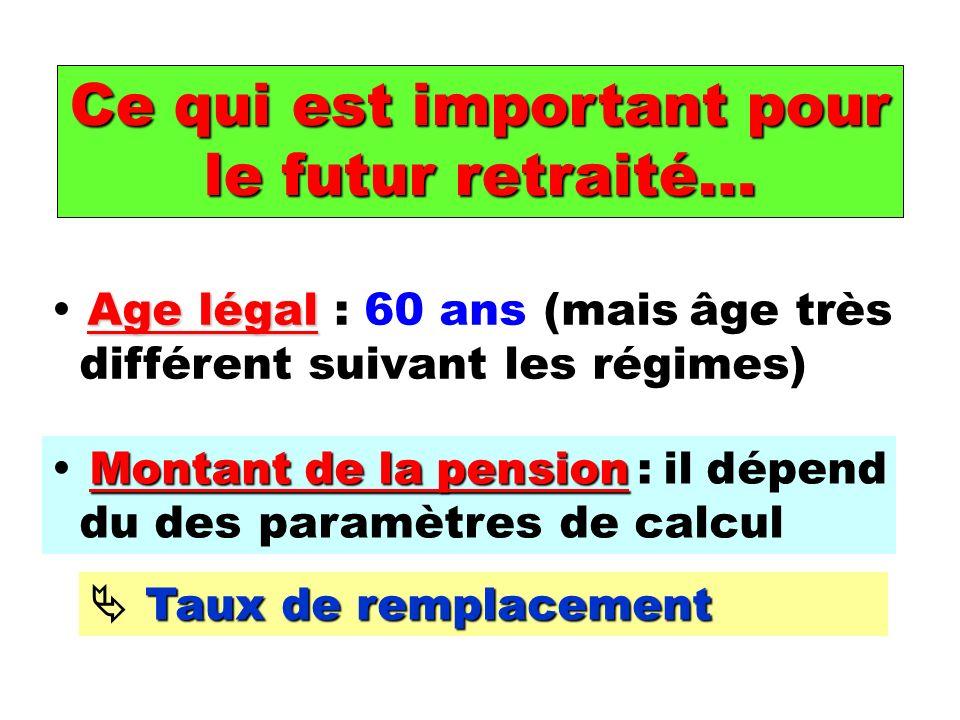 Ce qui est important pour le futur retraité… Age légal Age légal : 60 ans (mais âge très différent suivant les régimes) Montant de la pension Montant de la pension : il dépend du des paramètres de calcul Taux de remplacement