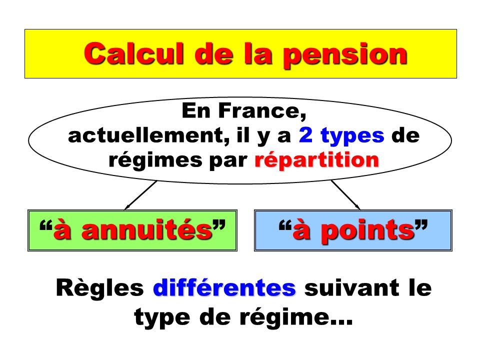 Calcul de la pension différentes Règles différentes suivant le type de régime… En France, répartition actuellement, il y a 2 types de régimes par répartition à annuités à annuités à points à points