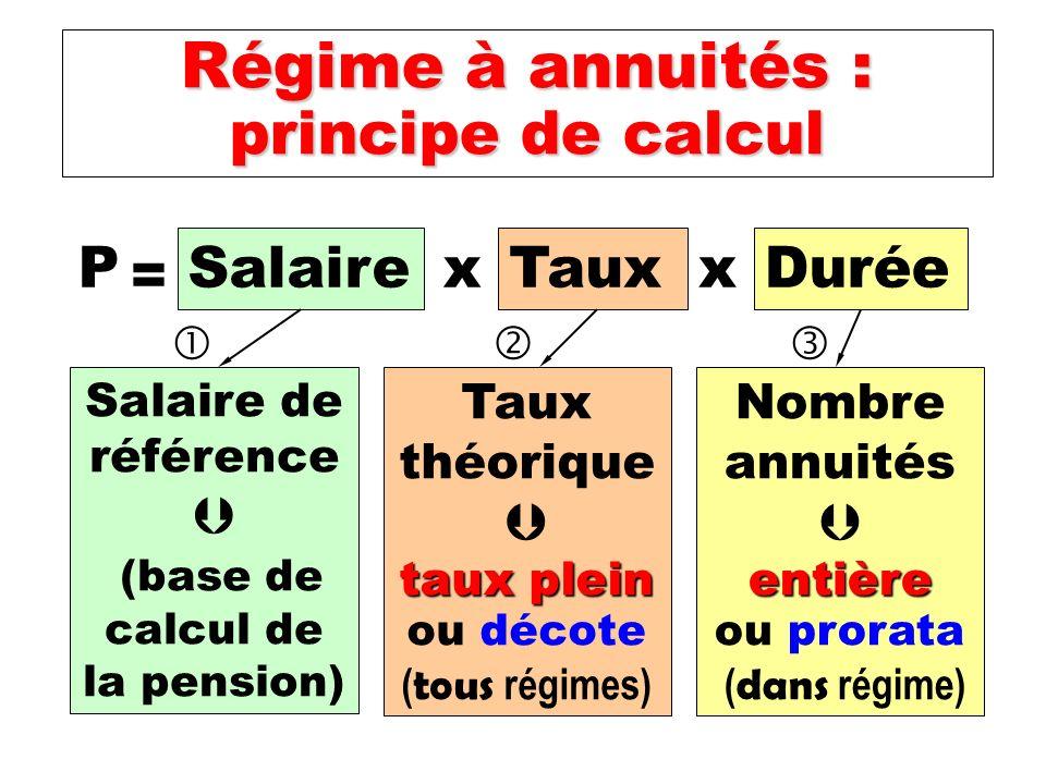 P = Salaire x Taux x Durée Salaire de référence (base de calcul de la pension) Taux théorique taux plein taux plein ou décote ( tous régimes) Nombre annuités entière ou prorata ( dans régime) Régime à annuités : principe de calcul