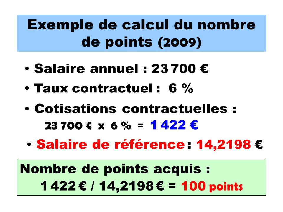 Nombre de points acquis : 1 422 / 14,2198 = 100 points Exemple de calcul du nombre de points (2009) Salaire annuel : 23 700 Taux contractuel : 6 % Cot
