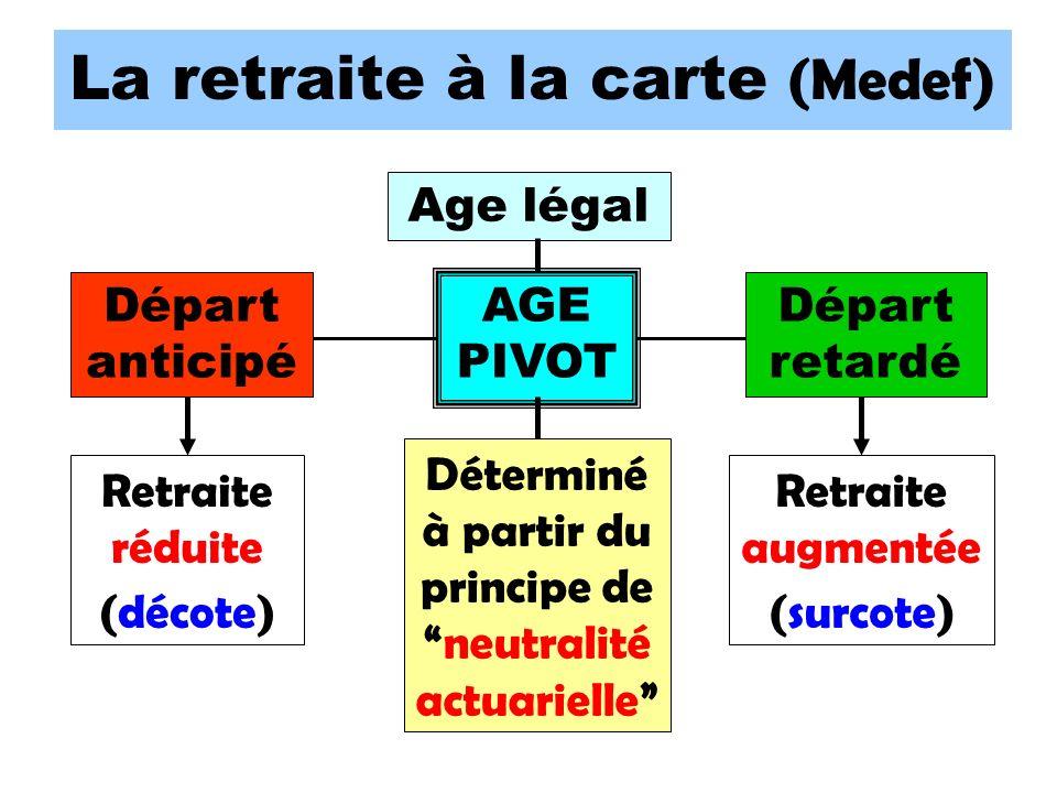 La retraite à la carte (Medef) AGE PIVOT Départ anticipé Départ retardé Retraite réduite (décote) Déterminé à partir du principe deneutralité actuarielle Retraite augmentée (surcote) Age légal