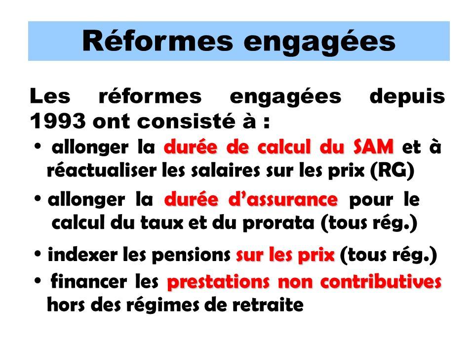 Réformes engagées Les réformes engagées depuis 1993 ont consisté à : durée de calcul du SAM allonger la durée de calcul du SAM et à réactualiser les salaires sur les prix (RG) durée dassurance allonger la durée dassurance pour le calcul du taux et du prorata (tous rég.) sur les prix indexer les pensions sur les prix (tous rég.) prestations non contributives financer les prestations non contributives hors des régimes de retraite