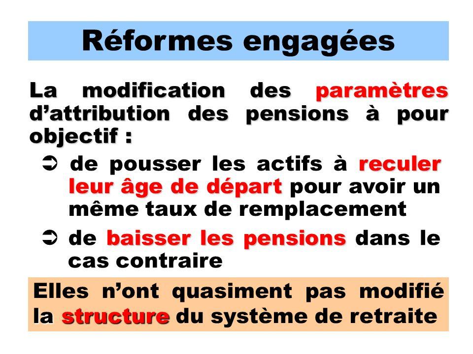 Réformes engagées La modification des paramètres dattribution des pensions à pour objectif : baisser les pensions de baisser les pensions dans le cas contraire reculer leur âge de départ de pousser les actifs à reculer leur âge de départ pour avoir un même taux de remplacement la structure Elles nont quasiment pas modifié la structure du système de retraite