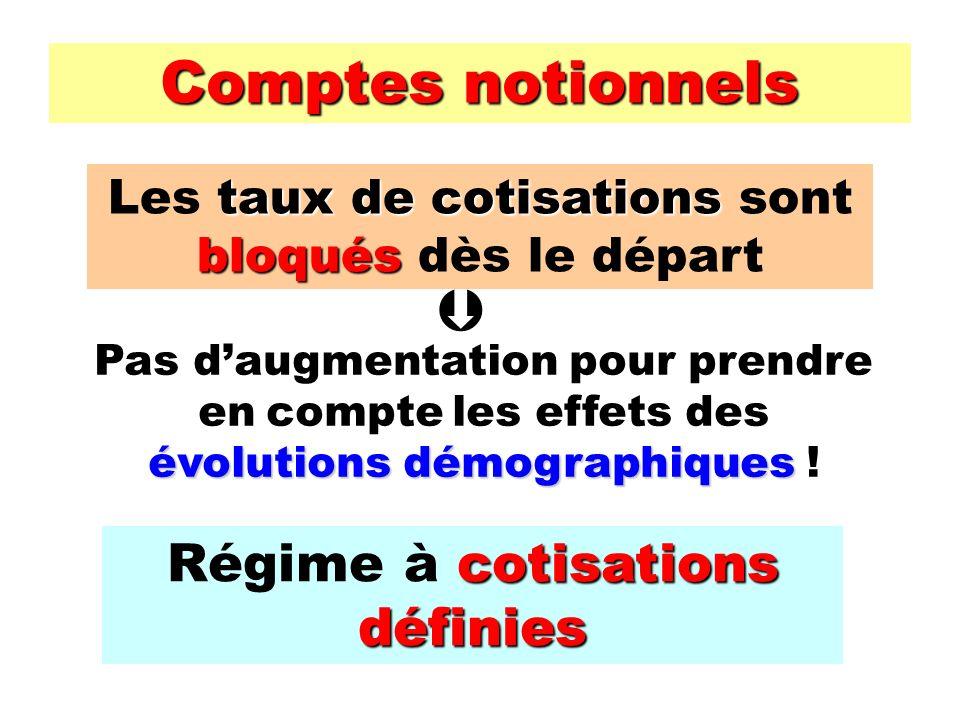 Comptes notionnels tauxde cotisations bloqués Les taux de cotisations sont bloqués dès le départ évolutions démographiques Pas daugmentation pour prendre en compte les effets des évolutions démographiques .