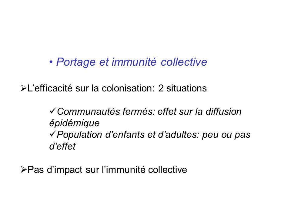 Portage et immunité collective Lefficacité sur la colonisation: 2 situations Communautés fermés: effet sur la diffusion épidémique Population denfants