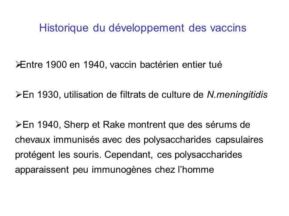 n n glucose rhamnose galactose ribitol phosphate protein spacer Polysaccharide seul Polysaccharide conjugué Adapté de: La Recherche 297, Avril 1997 Les Vaccins conjugués