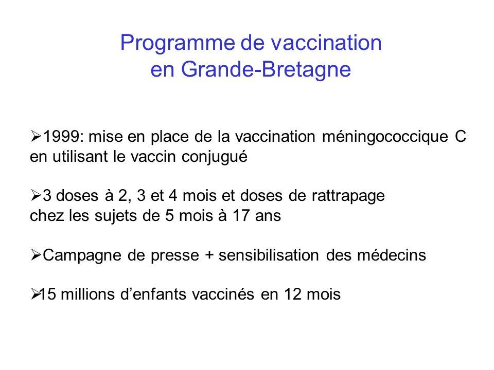 Programme de vaccination en Grande-Bretagne 1999: mise en place de la vaccination méningococcique C en utilisant le vaccin conjugué 3 doses à 2, 3 et 4 mois et doses de rattrapage chez les sujets de 5 mois à 17 ans Campagne de presse + sensibilisation des médecins 15 millions denfants vaccinés en 12 mois