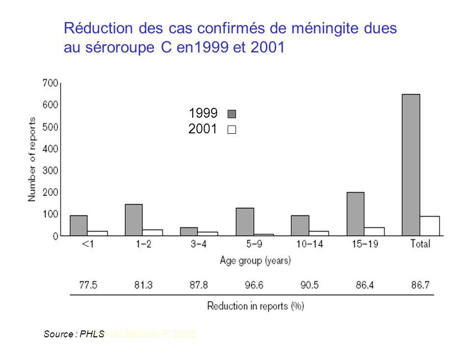 Réduction des cas confirmés de méningite dues au séroroupe C en1999 et 2001 Source: Balmer P, 2002 1999 2001 Source : PHLS