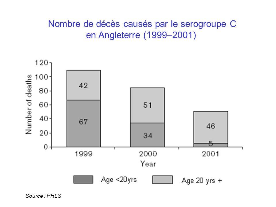 Nombre de décès causés par le serogroupe C en Angleterre (1999–2001) Source : PHLS