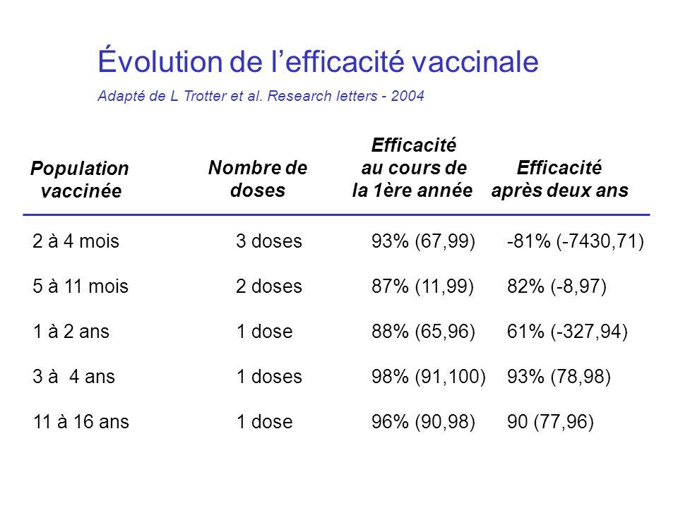 2 à 4 mois 3 doses 93% (67,99)-81% (-7430,71) 5 à 11 mois2 doses87% (11,99)82% (-8,97) 1 à 2 ans1 dose88% (65,96)61% (-327,94) 3 à 4 ans1 doses98% (91,100)93% (78,98) 11 à 16 ans1 dose96% (90,98)90 (77,96) Population vaccinée Nombre de doses Efficacité au cours de la 1ère année Efficacité après deux ans Évolution de lefficacité vaccinale Adapté de L Trotter et al.