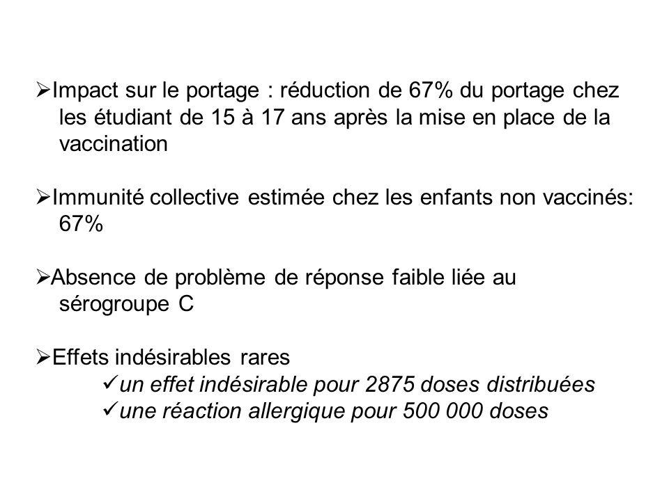 Impact sur le portage : réduction de 67% du portage chez les étudiant de 15 à 17 ans après la mise en place de la vaccination Immunité collective esti