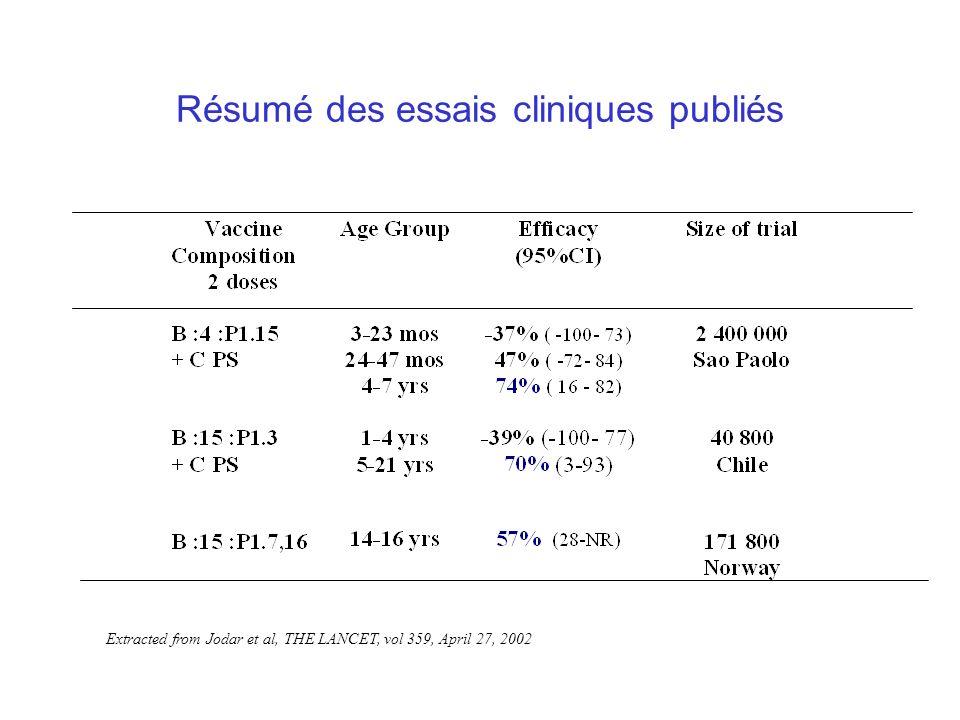 Résumé des essais cliniques publiés Extracted from Jodar et al, THE LANCET, vol 359, April 27, 2002