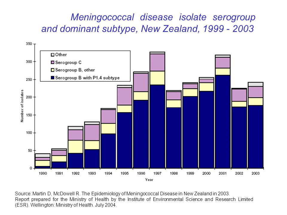 Meningococcal disease isolate serogroup and dominant subtype, New Zealand, 1999 - 2003 Source: Martin D, McDowell R. The Epidemiology of Meningococcal