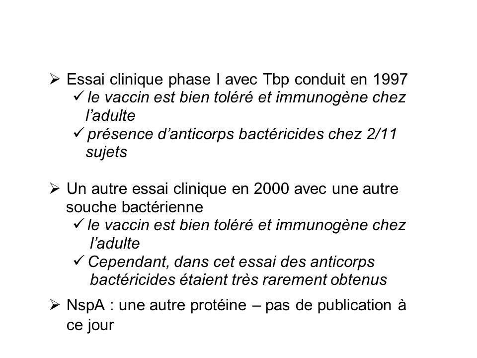 Essai clinique phase I avec Tbp conduit en 1997 le vaccin est bien toléré et immunogène chez ladulte présence danticorps bactéricides chez 2/11 sujets Un autre essai clinique en 2000 avec une autre souche bactérienne le vaccin est bien toléré et immunogène chez ladulte Cependant, dans cet essai des anticorps bactéricides étaient très rarement obtenus NspA : une autre protéine – pas de publication à ce jour