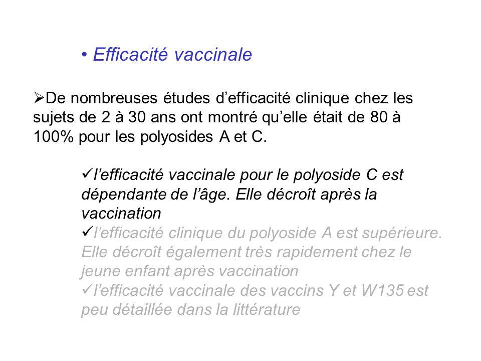 Efficacité vaccinale De nombreuses études defficacité clinique chez les sujets de 2 à 30 ans ont montré quelle était de 80 à 100% pour les polyosides