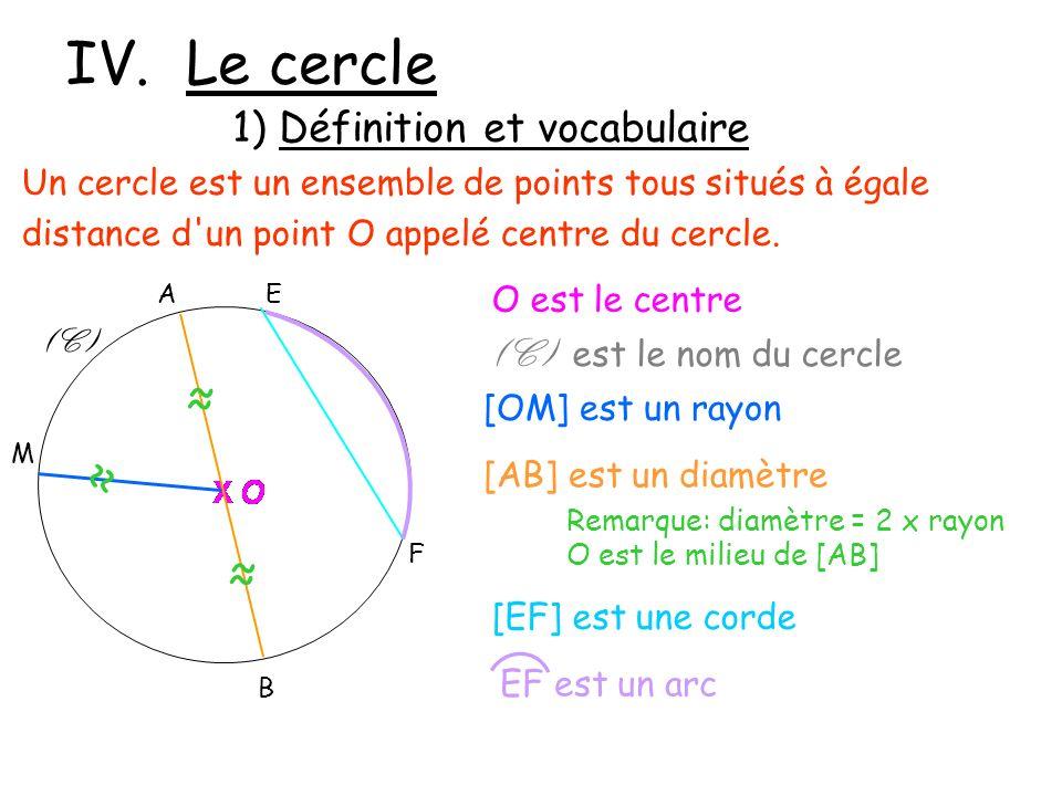 IV. Le cercle Un cercle est un ensemble de points tous situés à égale distance d'un point O appelé centre du cercle. (C) F EA B M [EF] est une corde [
