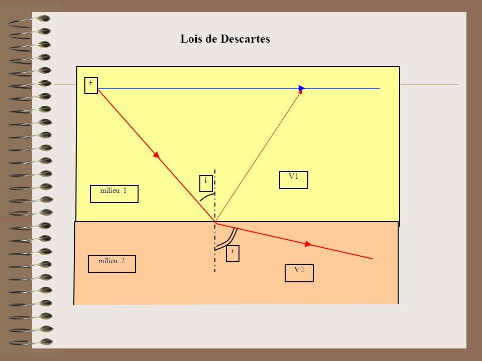 F i r milieu 1 milieu 2 V1 V2 Lois de Descartes