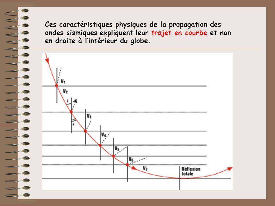 Ces caractéristiques physiques de la propagation des ondes sismiques expliquent leur trajet en courbe et non en droite à lintérieur du globe.
