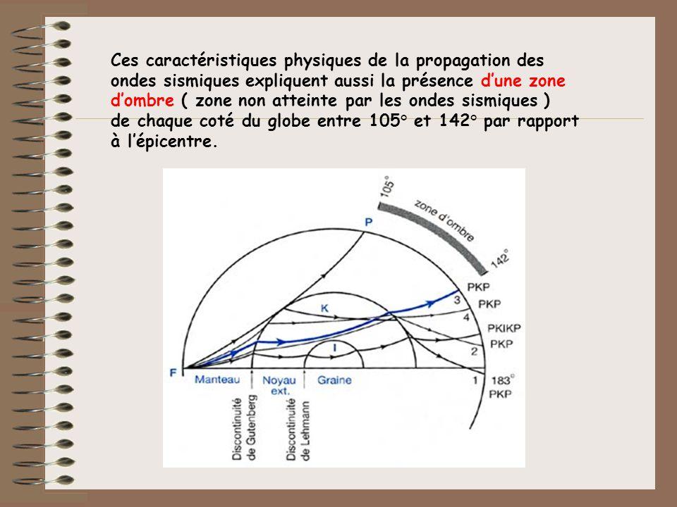 Ces caractéristiques physiques de la propagation des ondes sismiques expliquent aussi la présence dune zone dombre ( zone non atteinte par les ondes s