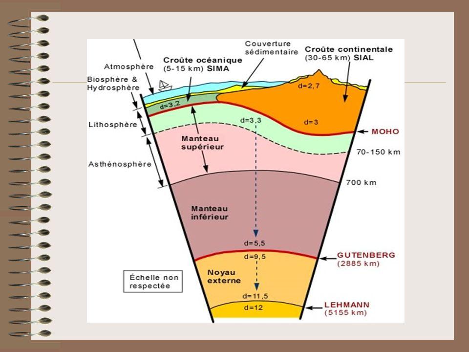 On distingue ainsi dans la partie superficielle du globe une lithosphère ( LO ou LC ) au dessus dun manteau asthénosphèrique.