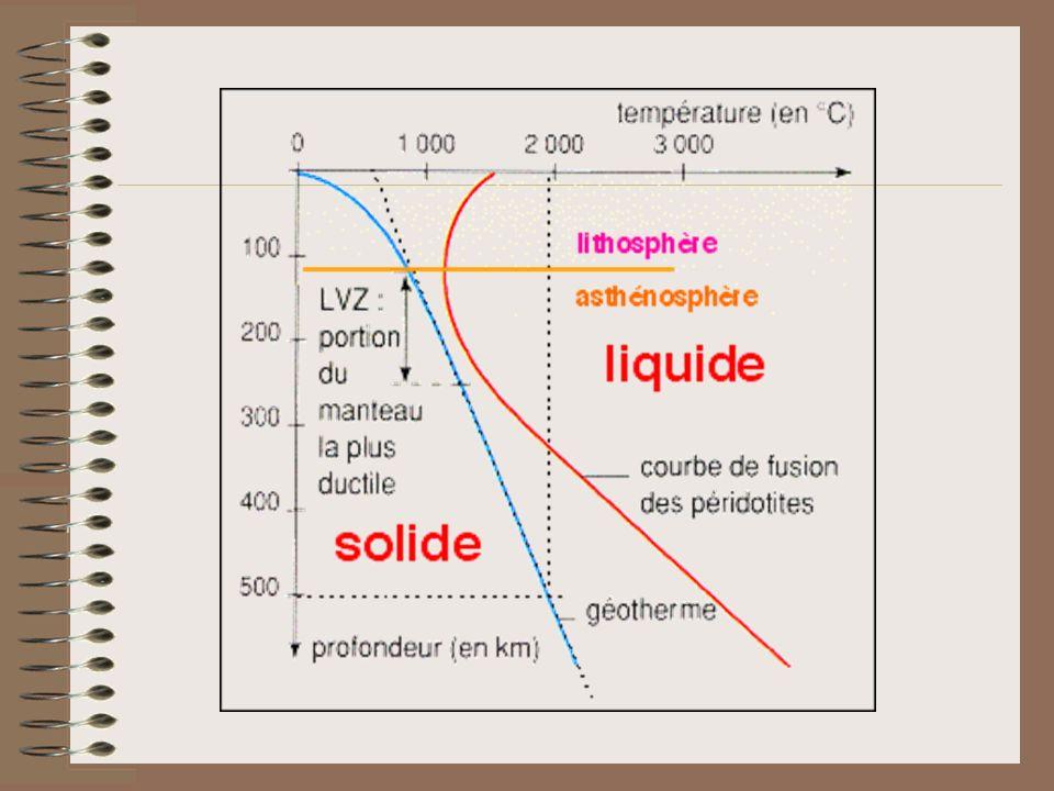 Par létude de la propagation des ondes S ( qui ne propagent pas dans les liquides ) on observe que seul le noyau externe est de composition fluide ( magma ), le reste étant à létat solide dans son immense majorité.