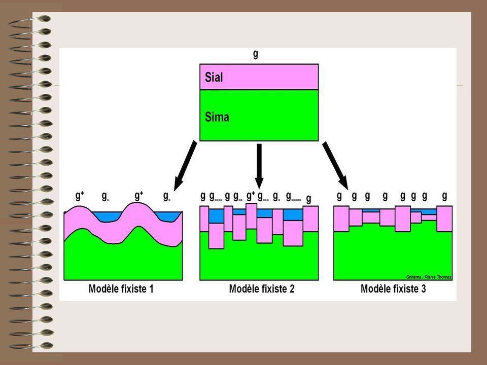 B/ Modèle mobiliste ( Cf TP n° 9 ) Au début du XXème siècle, un certain nombre de scientifiques ( dont Alfred Wegener ) émettent lidée dune mobilité horizontale des continents.