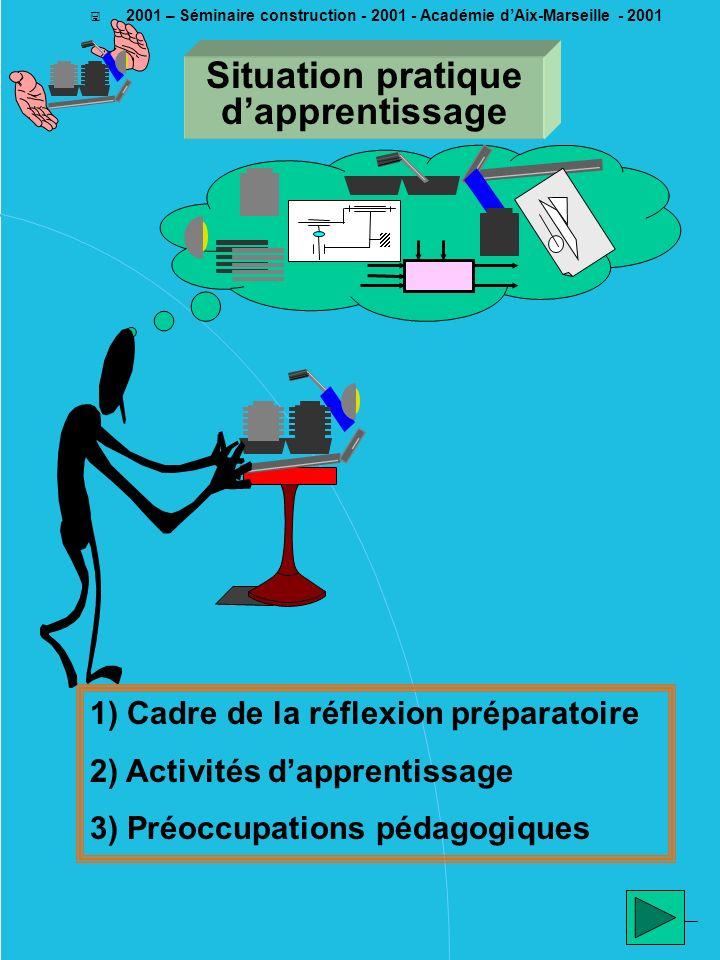 ________ EM - 2001 < 2001 – Séminaire construction - 2001 - Académie dAix-Marseille - 2001 Des consignes… et un espace de liberté La situation pratique dapprentissage est très guidée, particulièrement en début de formation.