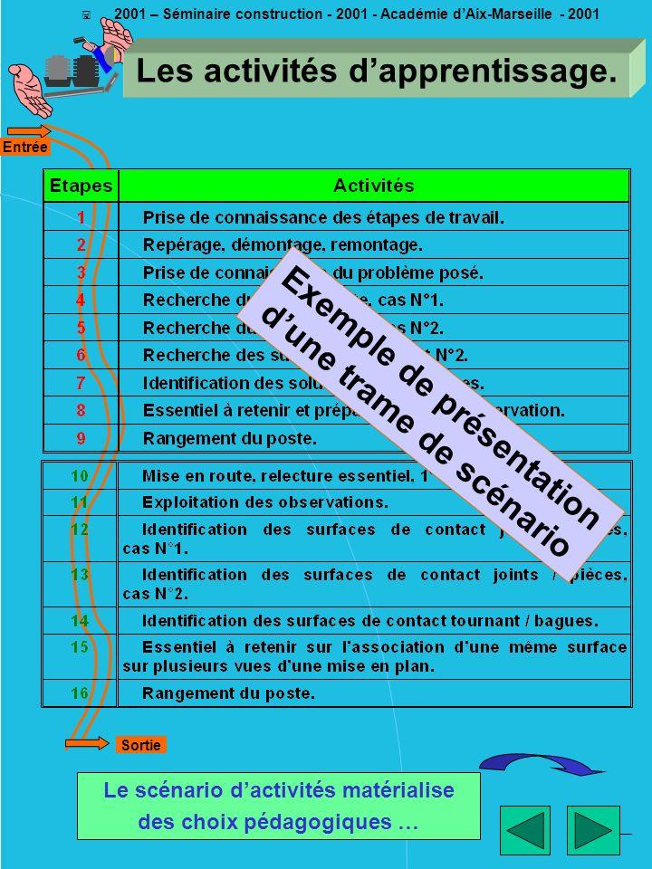 ________ EM - 2001 < 2001 – Séminaire construction - 2001 - Académie dAix-Marseille - 2001 Les activités dapprentissage. Le scénario dactivités matéri