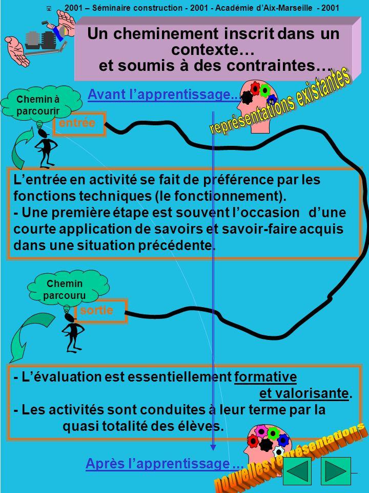 ________ EM - 2001 < 2001 – Séminaire construction - 2001 - Académie dAix-Marseille - 2001 - Lévaluation est essentiellement formative et valorisante.