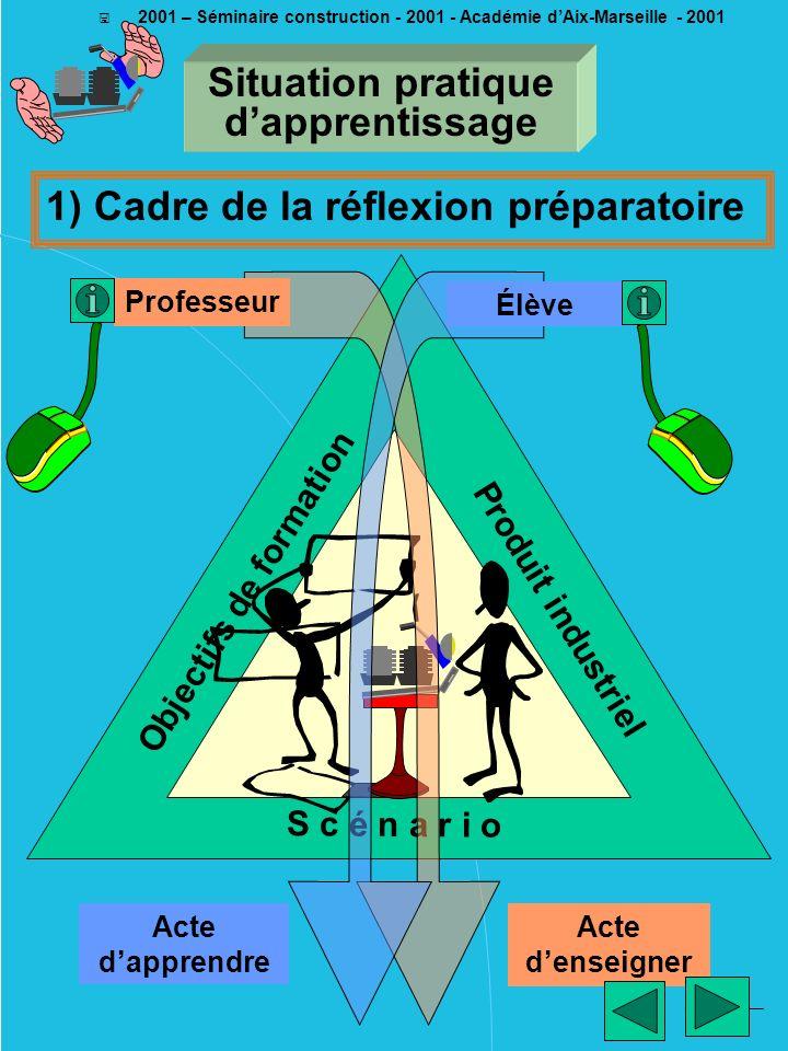 ________ EM - 2001 < 2001 – Séminaire construction - 2001 - Académie dAix-Marseille - 2001 Objectifs de formation S c é n a r i o Produit industriel 1