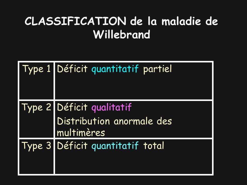 CLASSIFICATION de la maladie de Willebrand Déficit quantitatif totalType 3 Déficit qualitatif Distribution anormale des multimères Type 2 Déficit quan