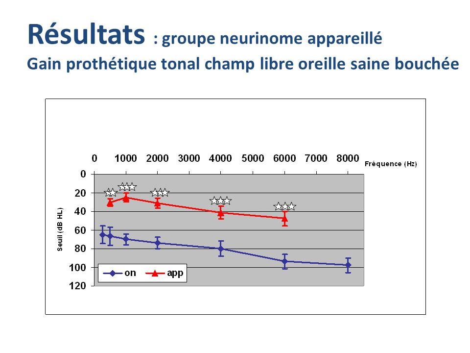 Résultats : groupe neurinome appareillé Gain prothétique tonal champ libre oreille saine bouchée