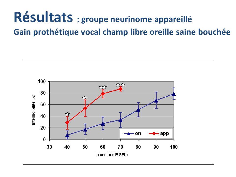 Résultats : groupe neurinome appareillé Gain prothétique vocal champ libre oreille saine bouchée