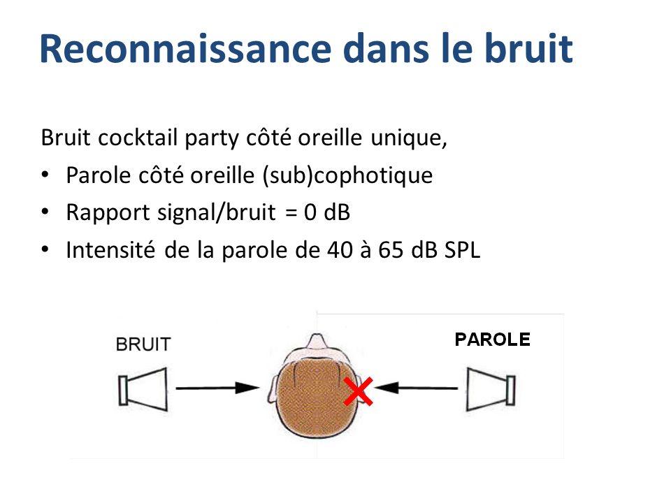 Reconnaissance dans le bruit Bruit cocktail party côté oreille unique, Parole côté oreille (sub)cophotique Rapport signal/bruit = 0 dB Intensité de la