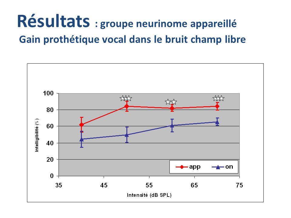 Résultats : groupe neurinome appareillé Gain prothétique vocal dans le bruit champ libre