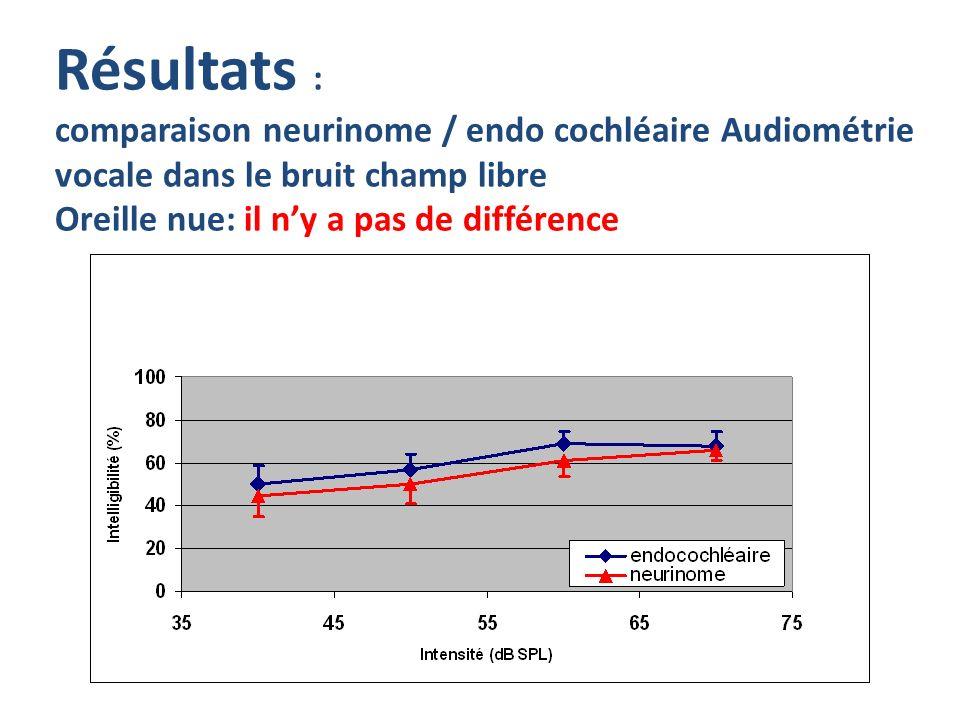 Résultats : comparaison neurinome / endo cochléaire Audiométrie vocale dans le bruit champ libre Oreille nue: il ny a pas de différence