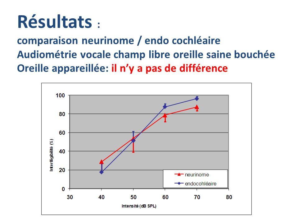 Résultats : comparaison neurinome / endo cochléaire Audiométrie vocale champ libre oreille saine bouchée Oreille appareillée: il ny a pas de différenc
