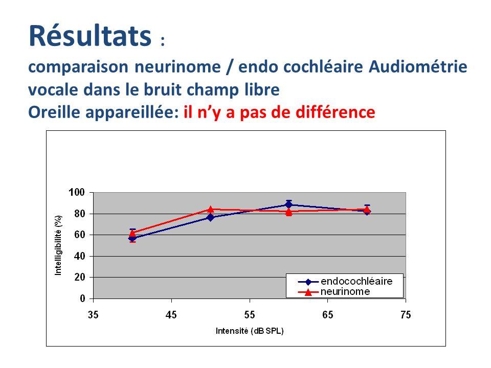 Résultats : comparaison neurinome / endo cochléaire Audiométrie vocale dans le bruit champ libre Oreille appareillée: il ny a pas de différence
