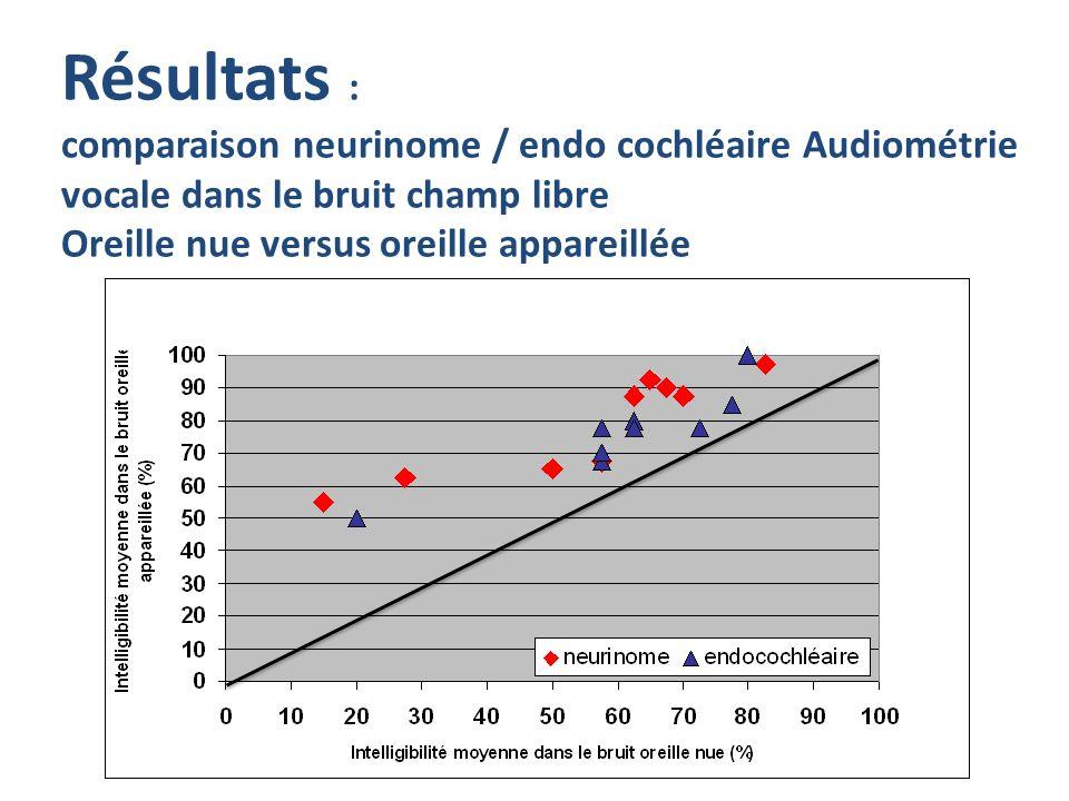 Résultats : comparaison neurinome / endo cochléaire Audiométrie vocale dans le bruit champ libre Oreille nue versus oreille appareillée