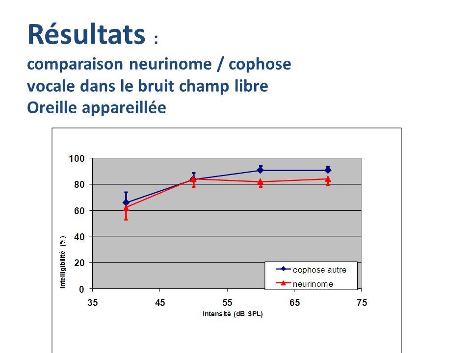 Résultats : comparaison neurinome / cophose vocale dans le bruit champ libre Oreille appareillée