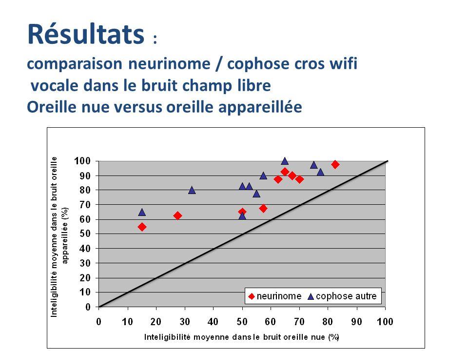 Résultats : comparaison neurinome / cophose cros wifi vocale dans le bruit champ libre Oreille nue versus oreille appareillée