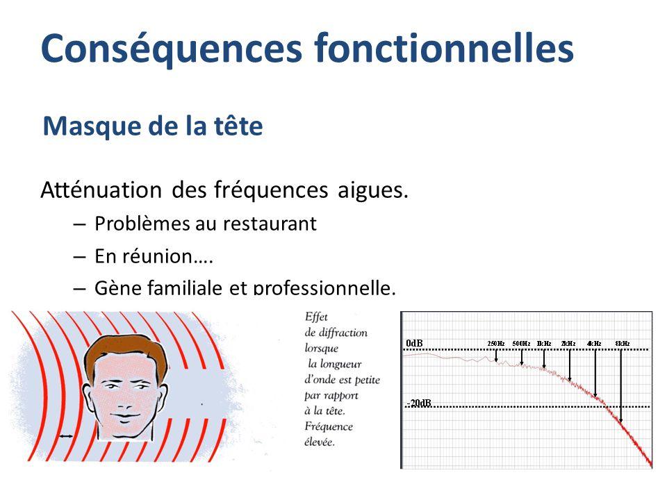 Masque de la tête Atténuation des fréquences aigues. – Problèmes au restaurant – En réunion…. – Gène familiale et professionnelle. Conséquences foncti