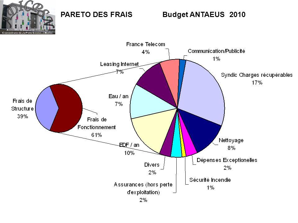 PARETO DES FRAIS Budget ANTAEUS 2010