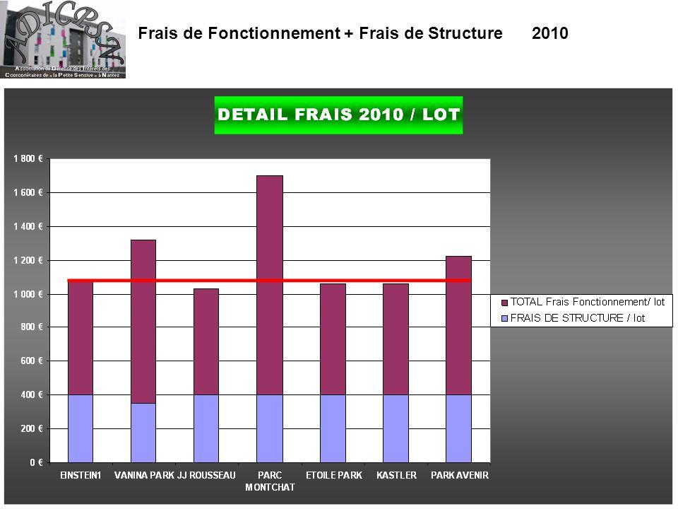 Frais de Fonctionnement + Frais de Structure 2010