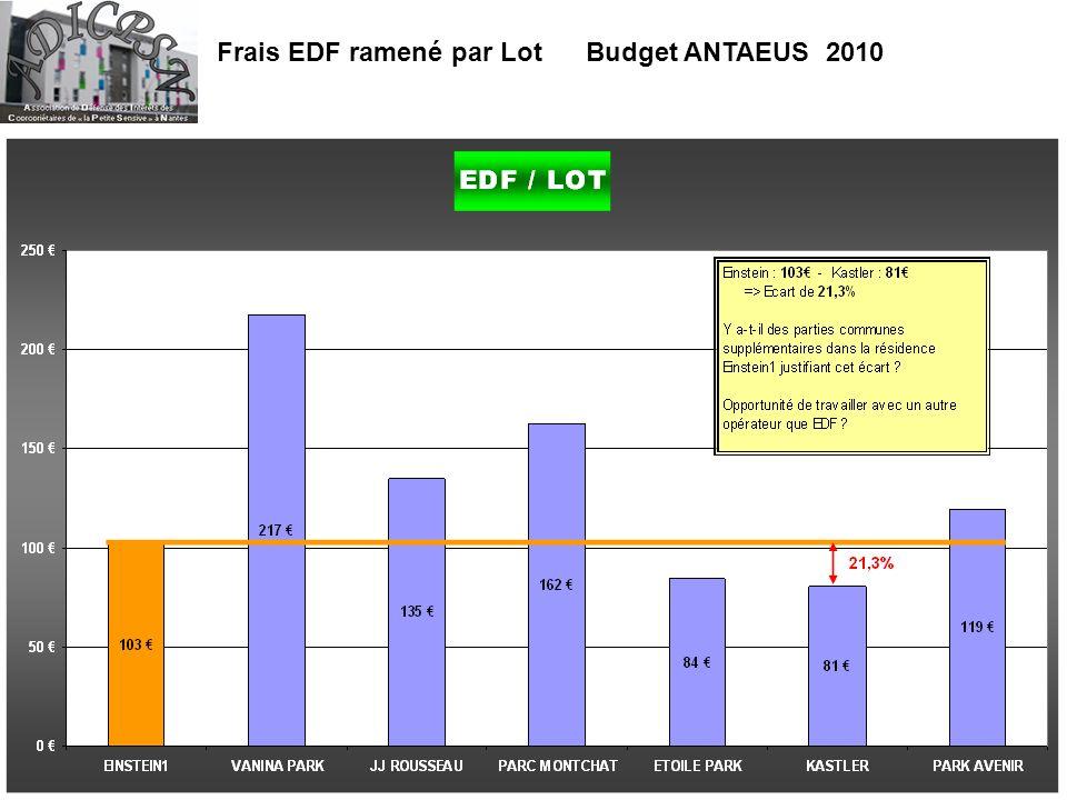 Frais EDF ramené par Lot Budget ANTAEUS 2010